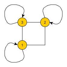 Netzwerk Ordnung3orthogonal