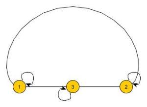Netzwerk Ordnung3radial